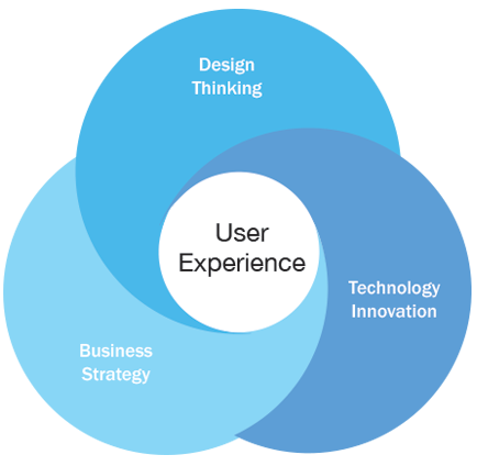 UX Belief System
