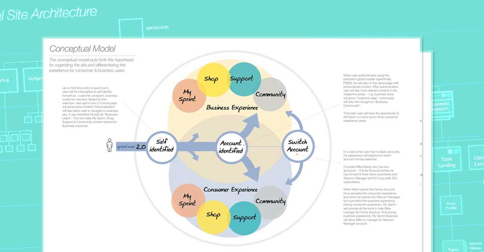 Conceptual Model for the eCenter