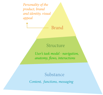 Fugure 2: User Experience Hierarchy of Needs