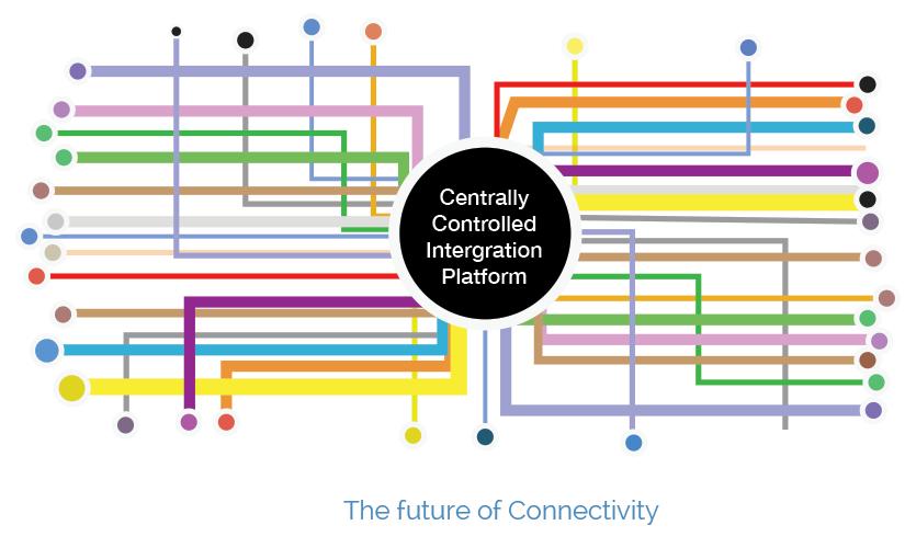 Future-Connectivity