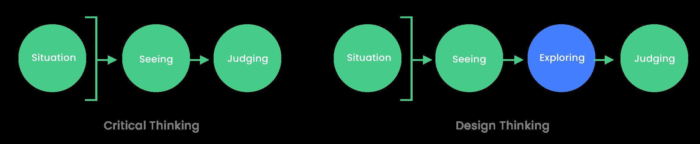 Critical Thinking & Design Thinking