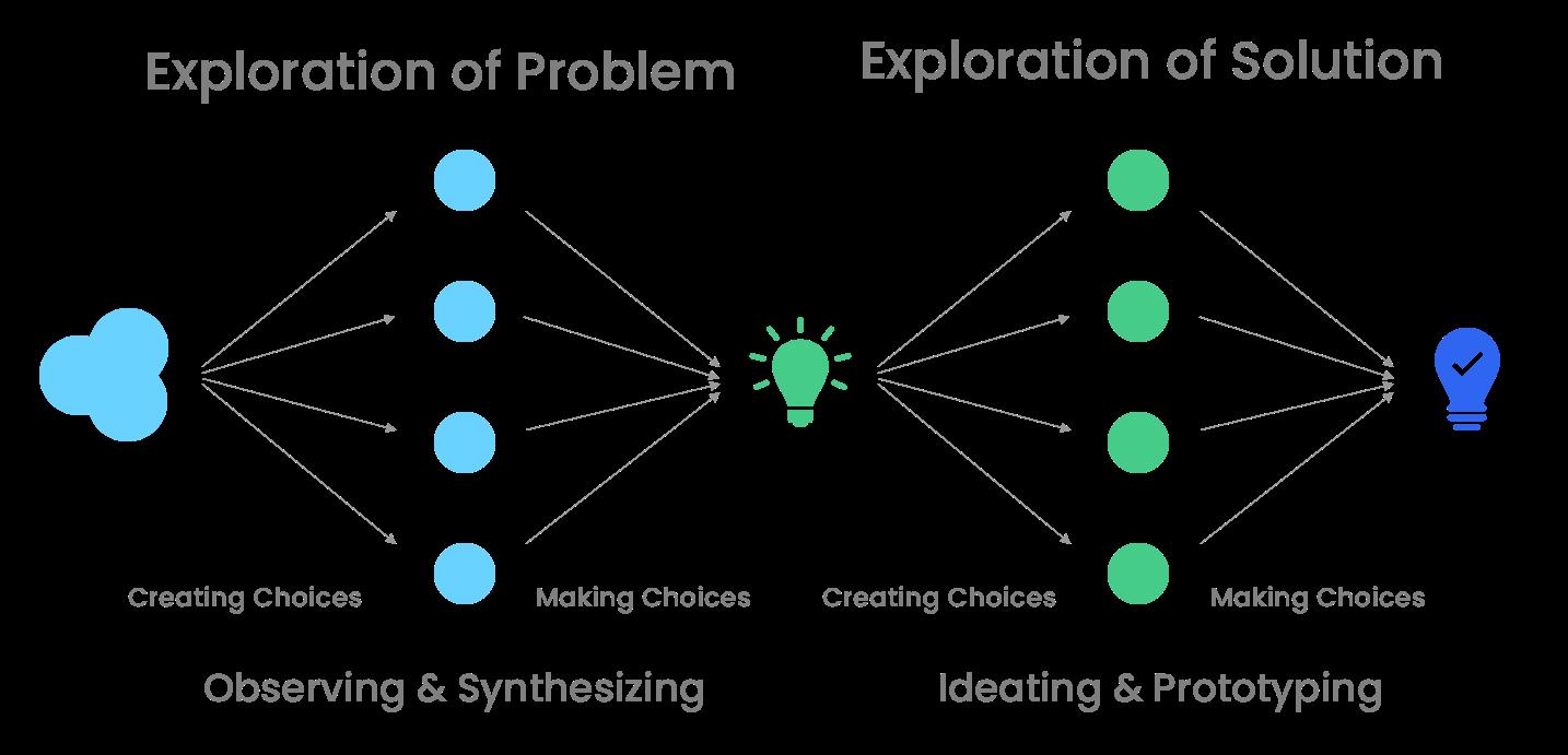 Design Thinking - Double Diamond