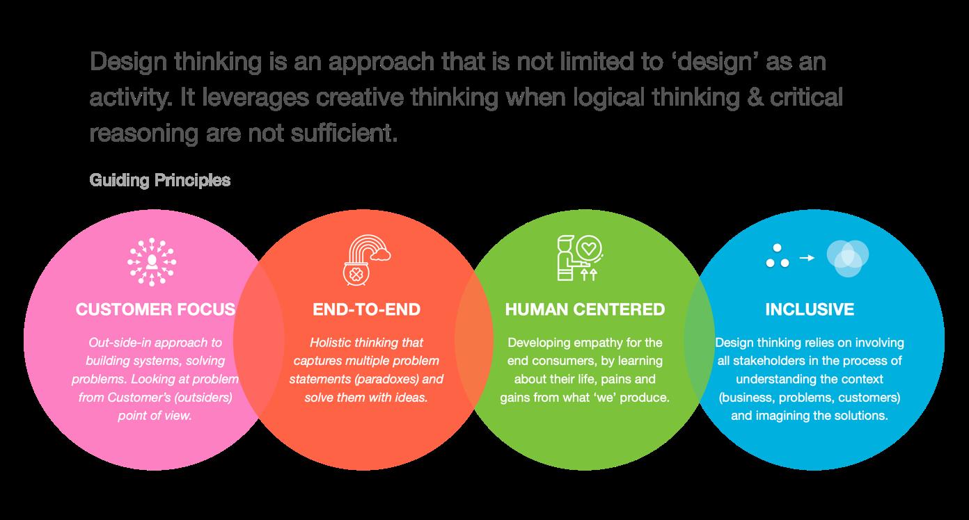 DesignThinking Framework