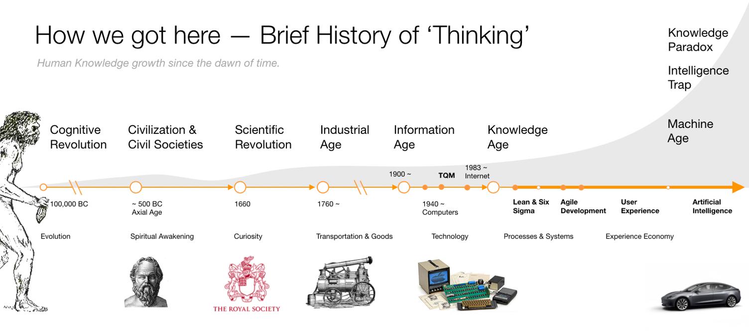 History of Thinking